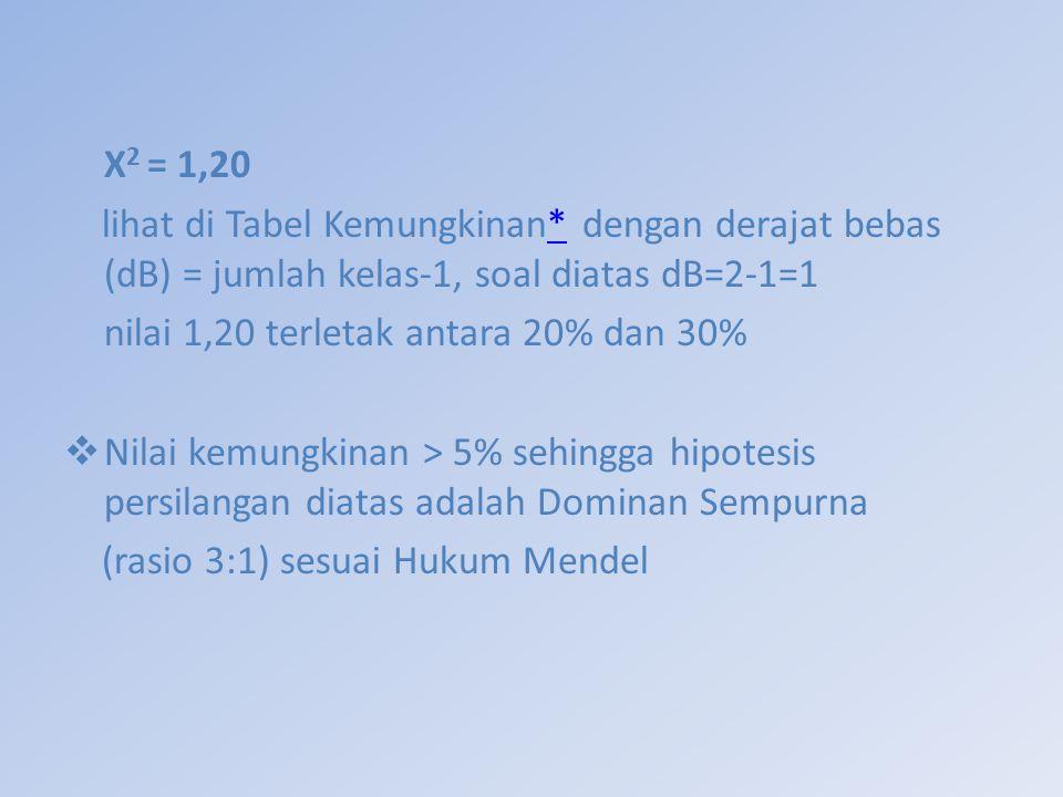 Χ2 = 1,20 lihat di Tabel Kemungkinan* dengan derajat bebas (dB) = jumlah kelas-1, soal diatas dB=2-1=1.