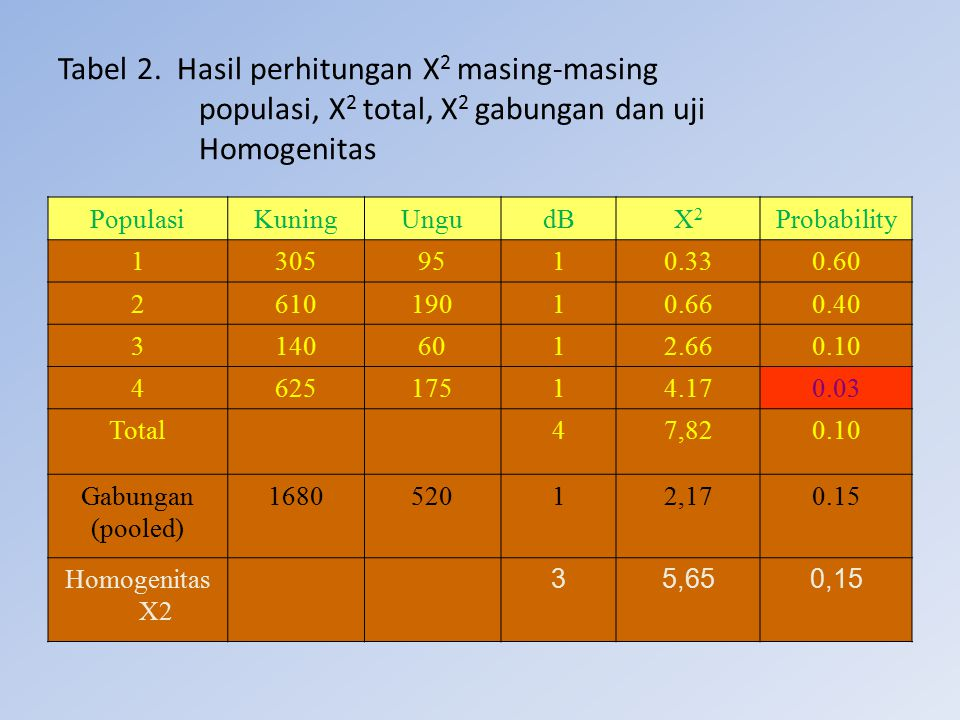 Tabel 2. Hasil perhitungan Χ2 masing-masing