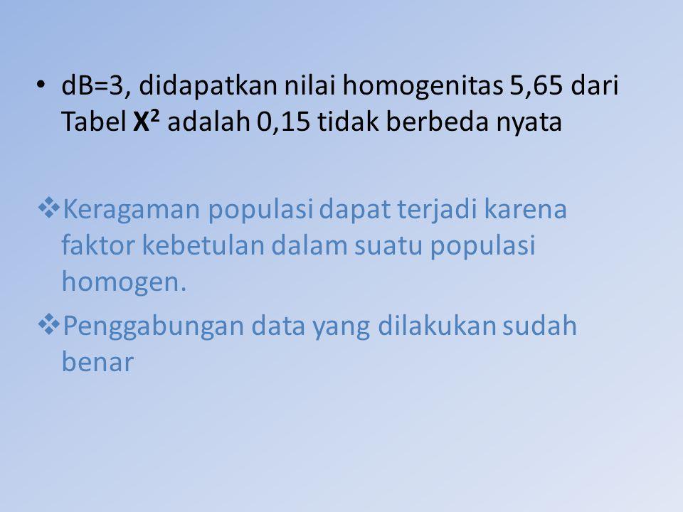 dB=3, didapatkan nilai homogenitas 5,65 dari Tabel Χ2 adalah 0,15 tidak berbeda nyata