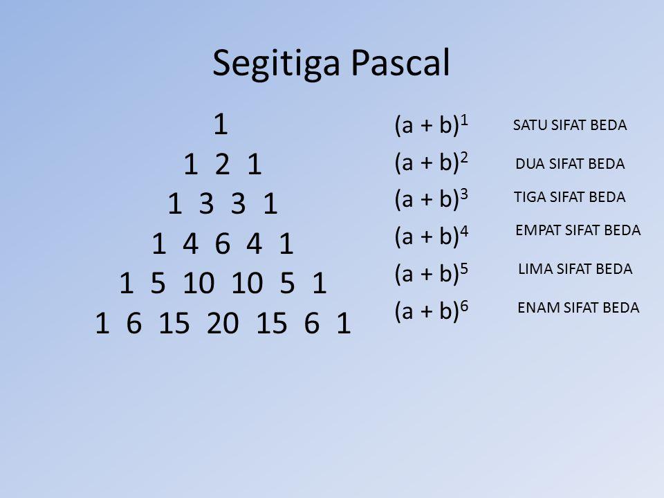 Segitiga Pascal 1 1 2 1 1 3 3 1 1 4 6 4 1 1 5 10 10 5 1 1 6 15 20 15 6 1. (a + b)1.