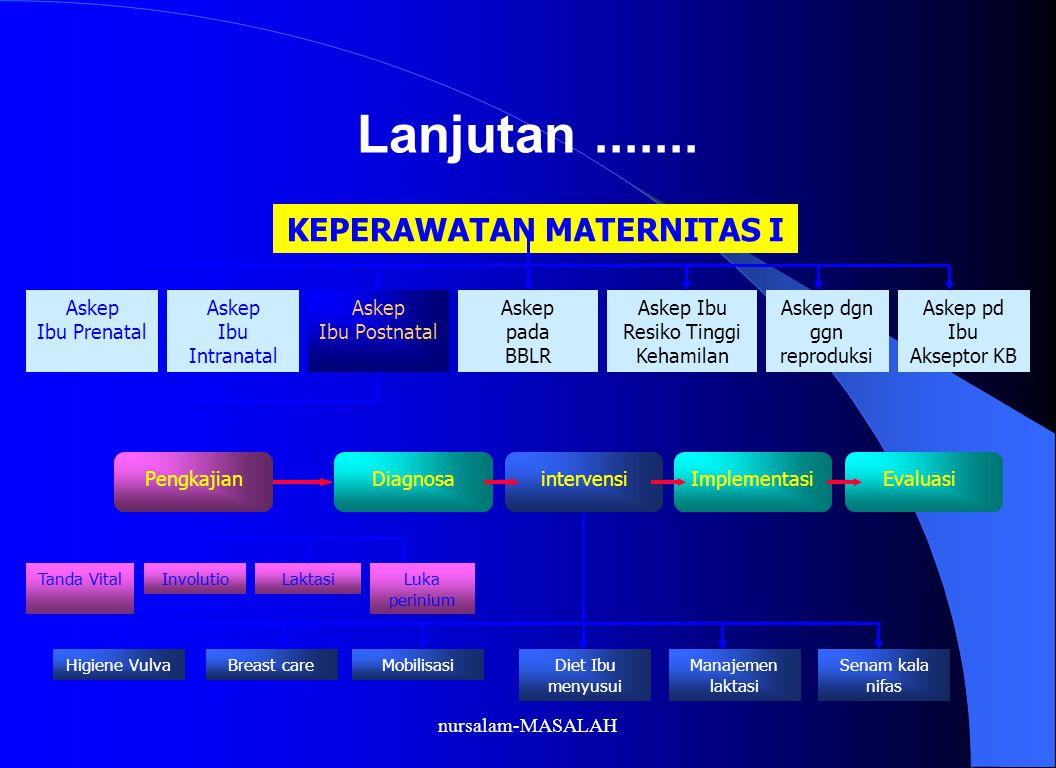 KEPERAWATAN MATERNITAS I