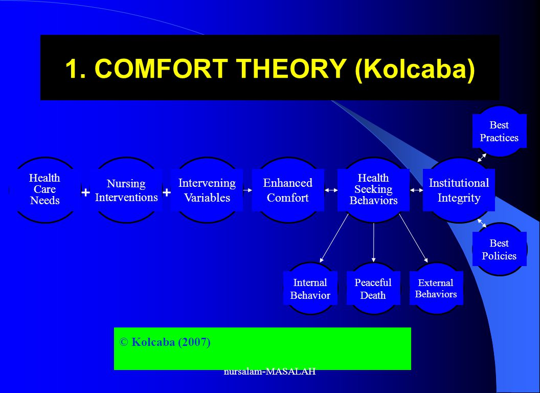 1. COMFORT THEORY (Kolcaba)