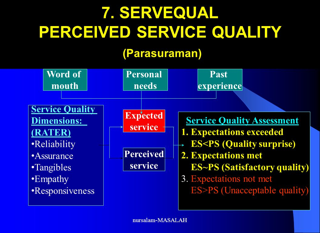 7. SERVEQUAL PERCEIVED SERVICE QUALITY (Parasuraman)