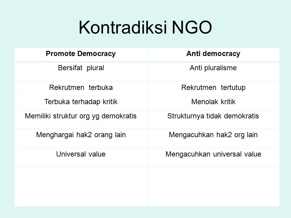 Kontradiksi NGO Promote Democracy Anti democracy Bersifat plural