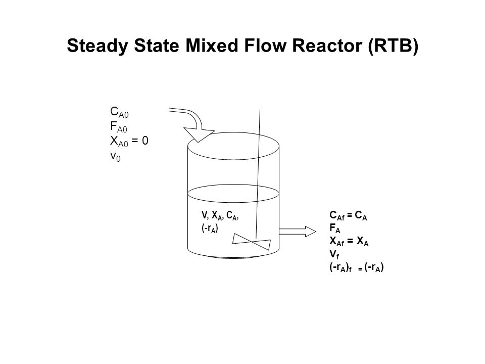 Steady State Mixed Flow Reactor (RTB)