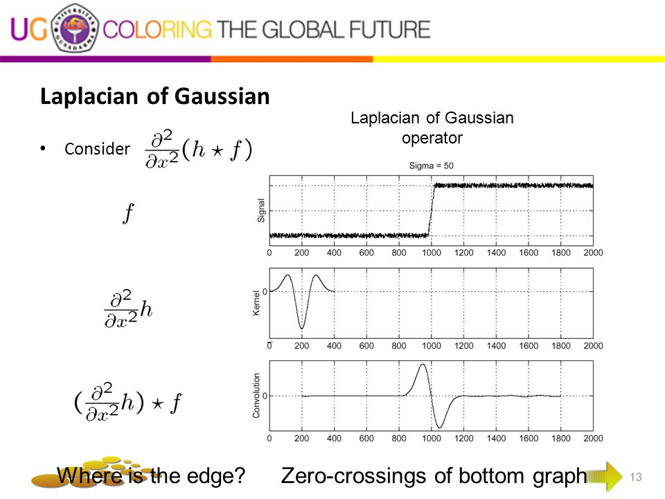 Laplacian of Gaussian Where is the edge