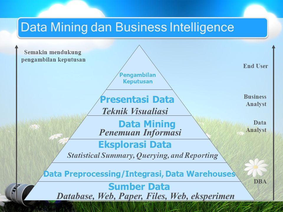 Data Mining dan Business Intelligence