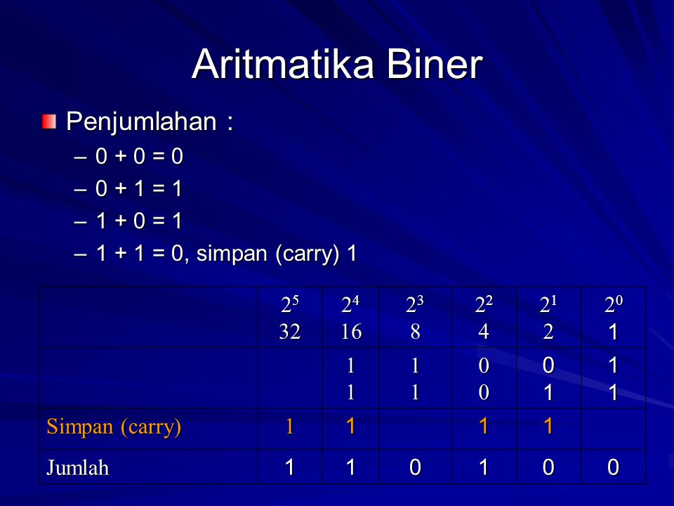 Aritmatika Biner Penjumlahan : 0 + 0 = 0 0 + 1 = 1 1 + 0 = 1