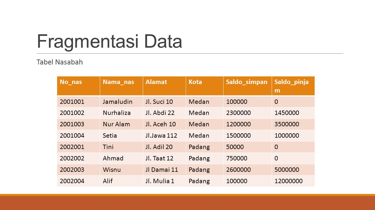 Fragmentasi Data Tabel Nasabah No_nas Nama_nas Alamat Kota