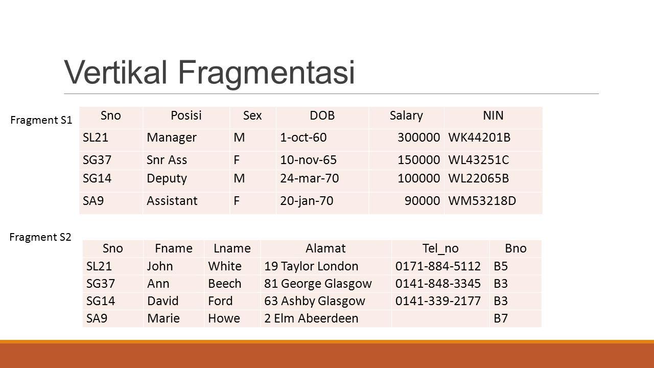 Vertikal Fragmentasi Sno Posisi Sex DOB Salary NIN SL21 Manager M