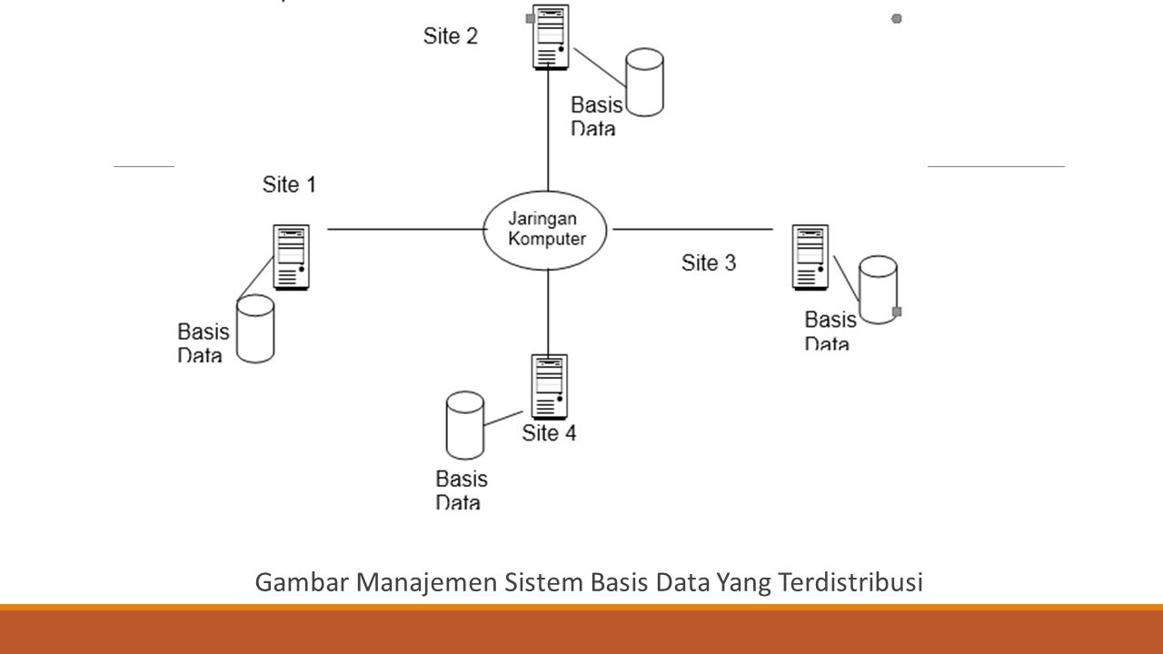 Gambar Manajemen Sistem Basis Data Yang Terdistribusi