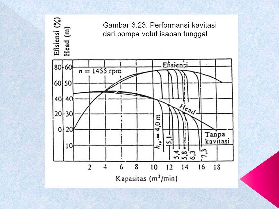 Gambar 3.23. Performansi kavitasi dari pompa volut isapan tunggal