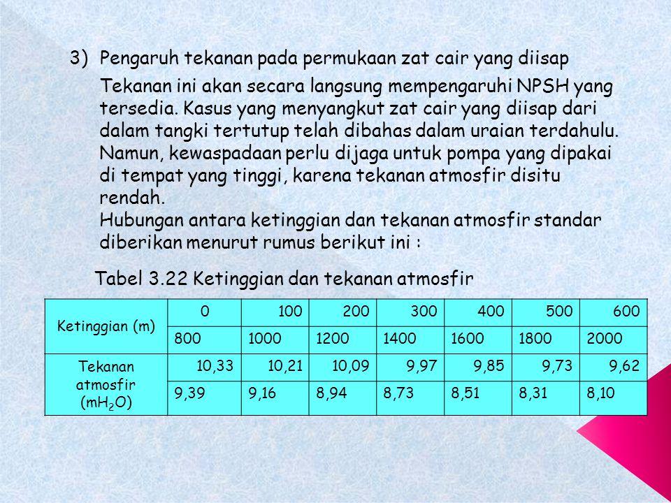 Tekanan atmosfir (mH2O)