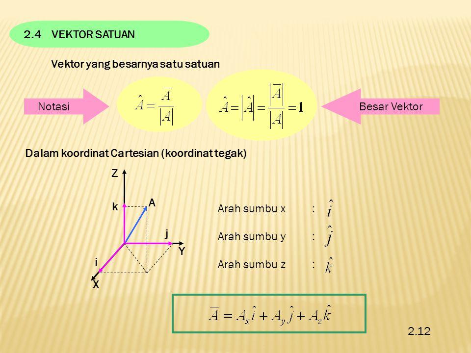 2.4 VEKTOR SATUAN Vektor yang besarnya satu satuan. Notasi. Besar Vektor. Dalam koordinat Cartesian (koordinat tegak)