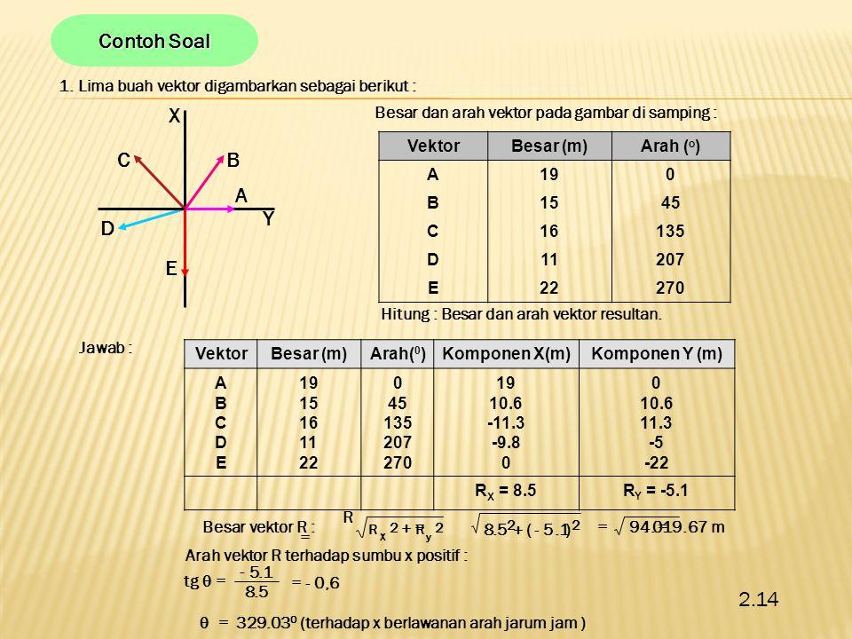 Contoh Soal 1. Lima buah vektor digambarkan sebagai berikut : Besar dan arah vektor pada gambar di samping :