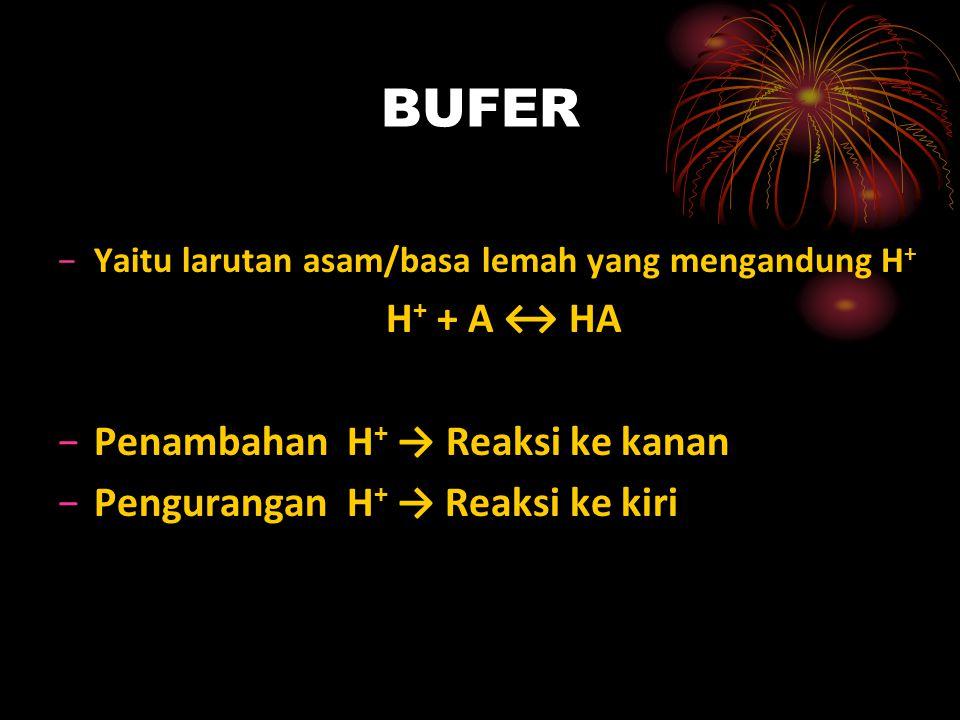 BUFER H+ + A ↔ HA Penambahan H+ → Reaksi ke kanan