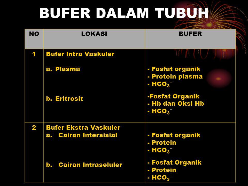 BUFER DALAM TUBUH NO LOKASI BUFER 1 Bufer Intra Vaskuler Plasma
