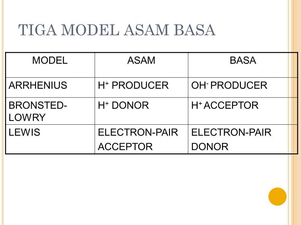 TIGA MODEL ASAM BASA MODEL ASAM BASA ARRHENIUS H+ PRODUCER