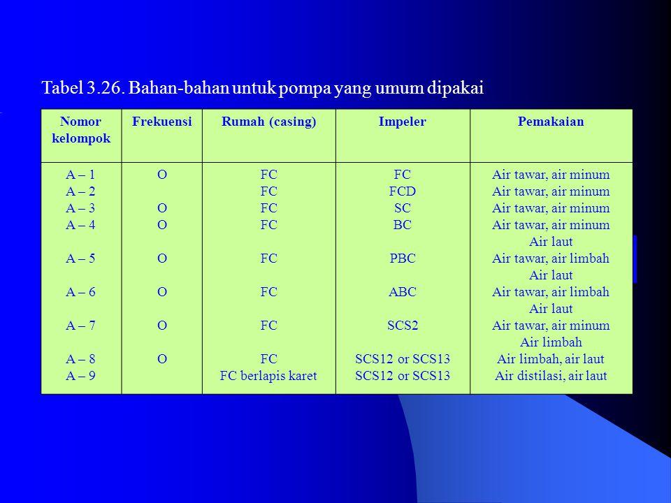 Tabel 3.26. Bahan-bahan untuk pompa yang umum dipakai