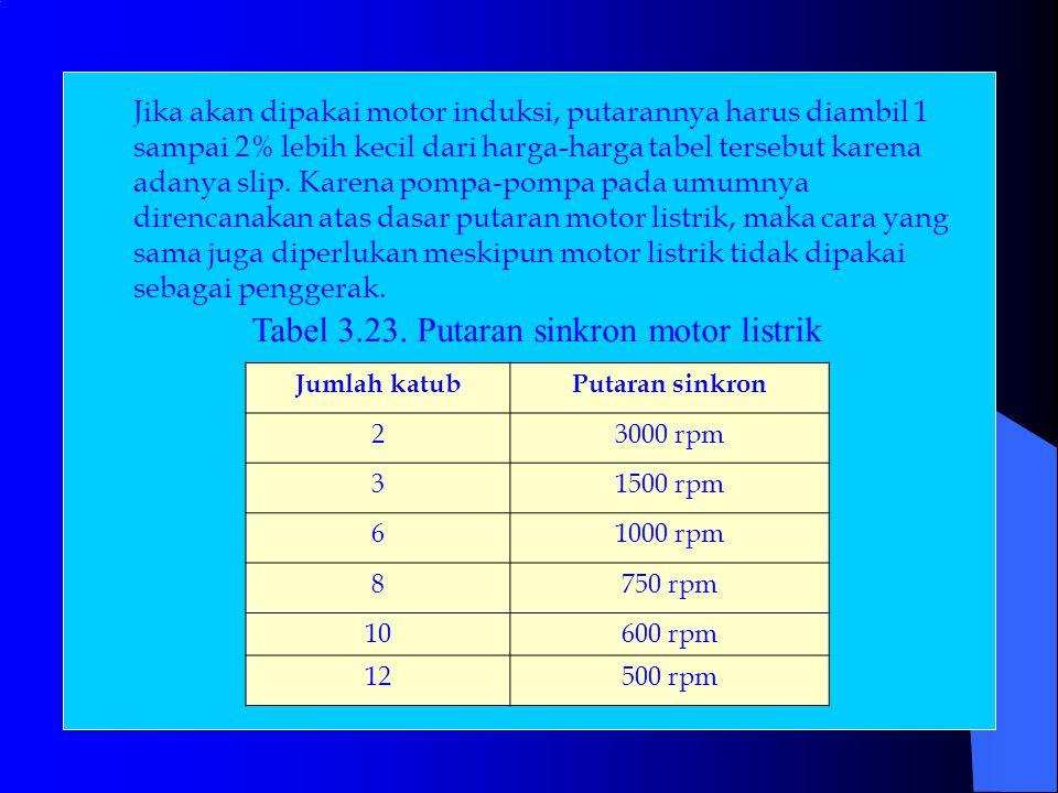 Tabel 3.23. Putaran sinkron motor listrik