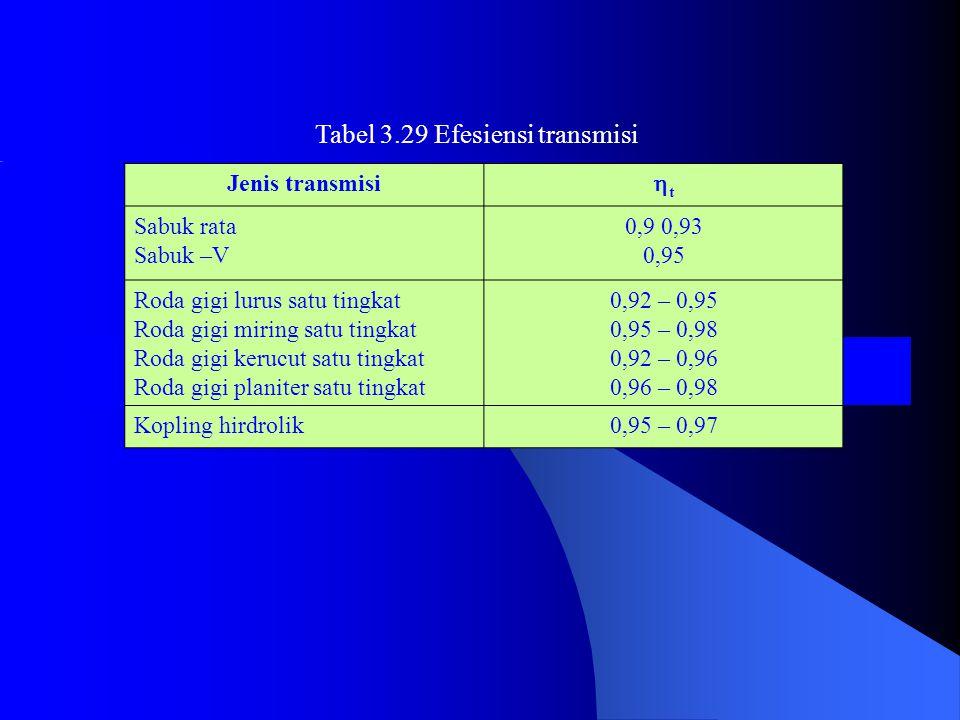 Tabel 3.29 Efesiensi transmisi