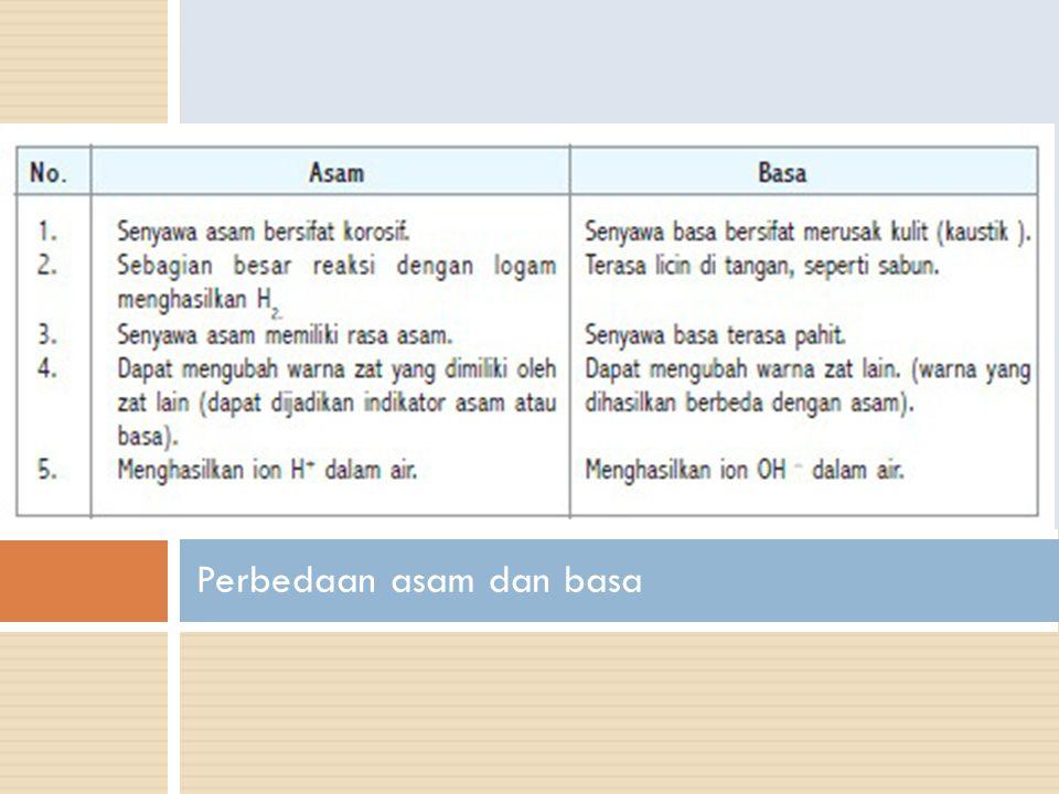 Perbedaan asam dan basa