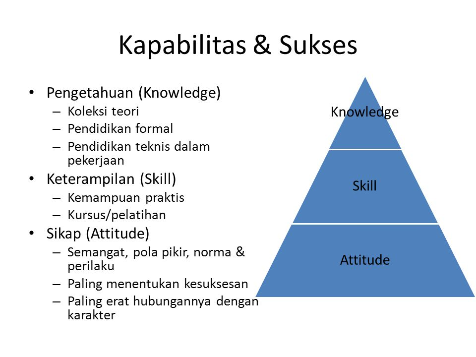 Kapabilitas & Sukses Pengetahuan (Knowledge) Keterampilan (Skill)