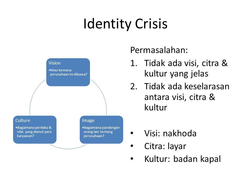 Identity Crisis Permasalahan: