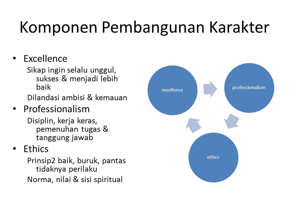 Komponen Pembangunan Karakter