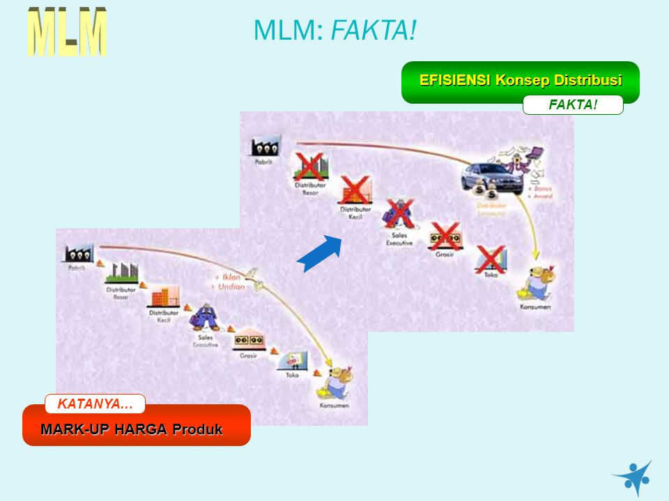 MLM MLM: FAKTA! EFISIENSI Konsep Distribusi MARK-UP HARGA Produk