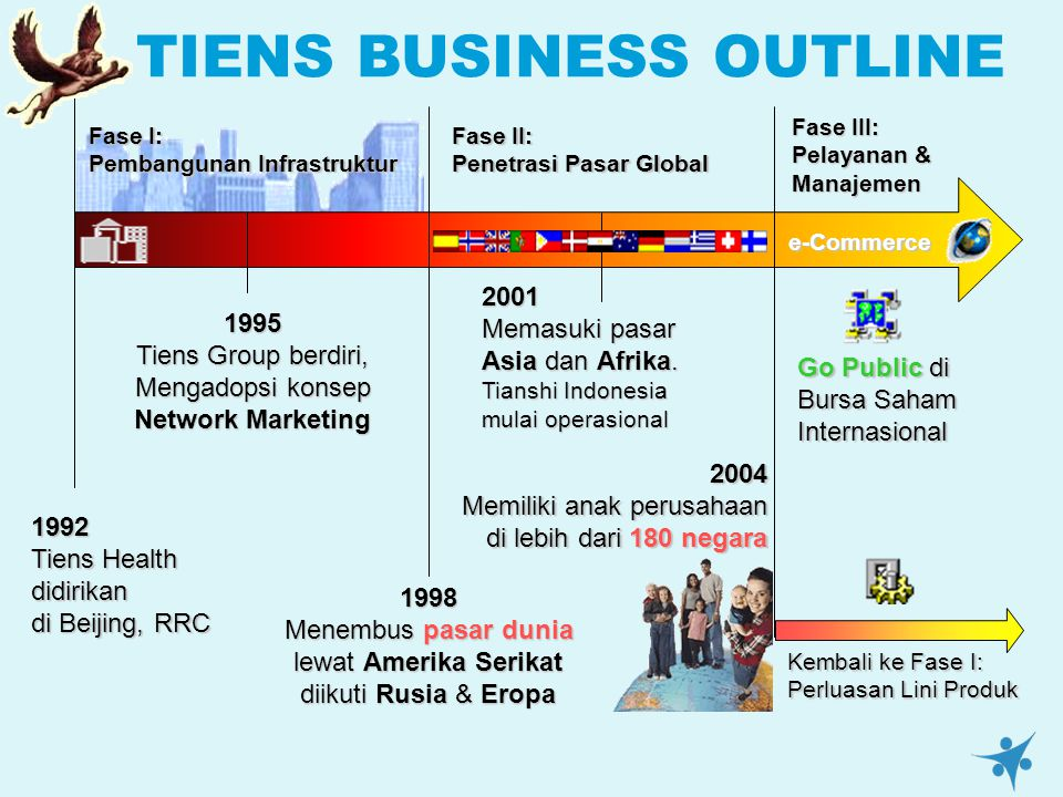 TIENS BUSINESS OUTLINE