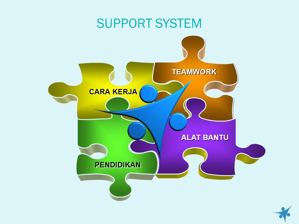SUPPORT SYSTEM TEAMWORK CARA KERJA PENDIDIKAN ALAT BANTU