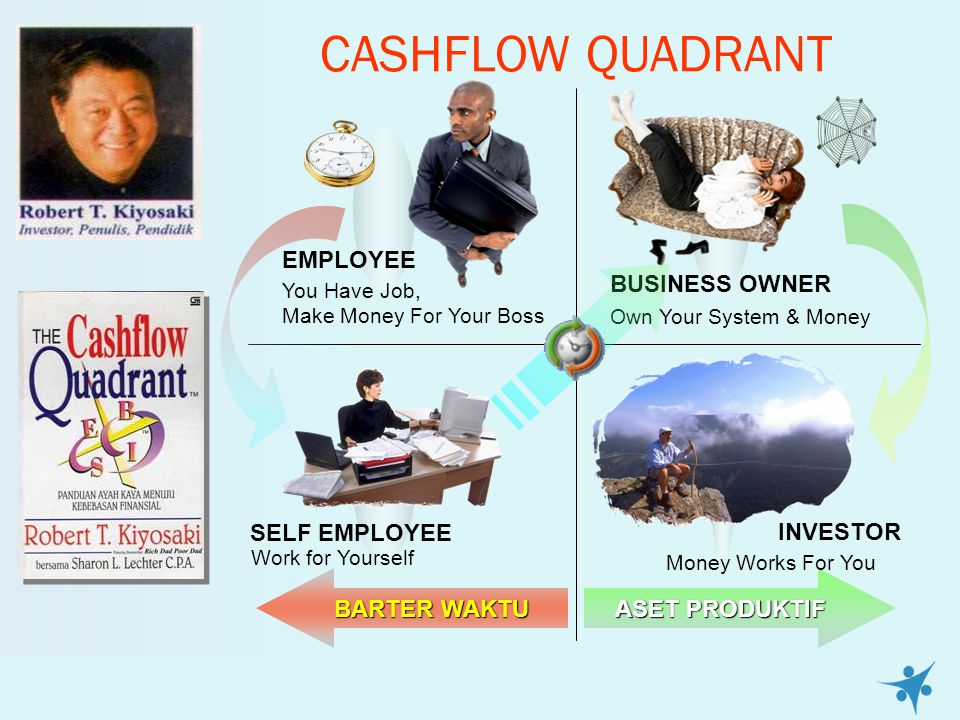 CASHFLOW QUADRANT EMPLOYEE BUSINESS OWNER INVESTOR SELF EMPLOYEE