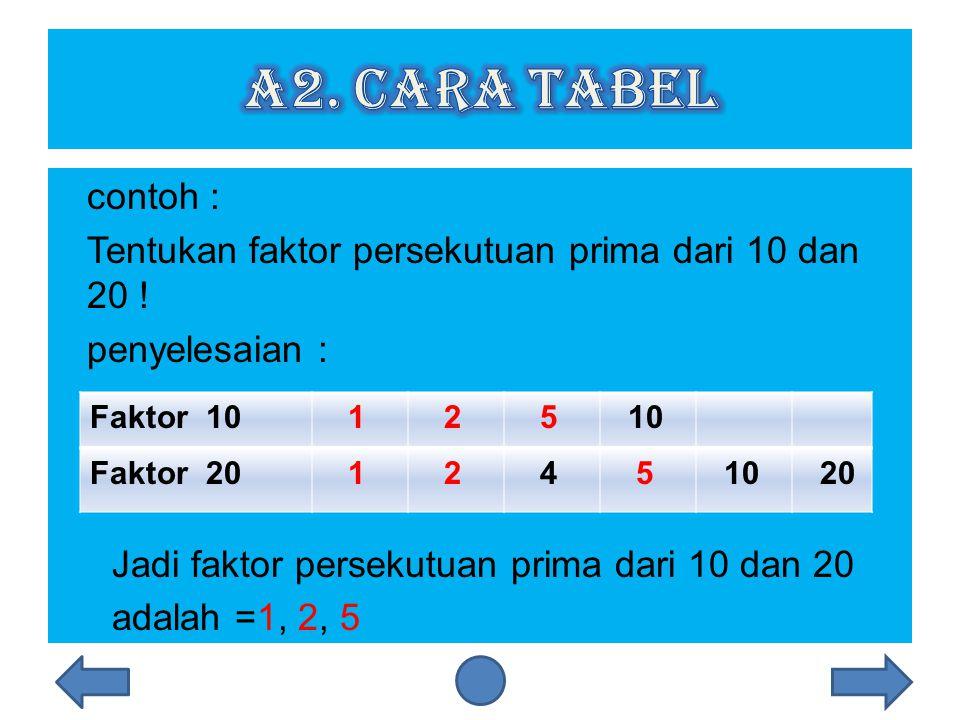 a2. Cara Tabel