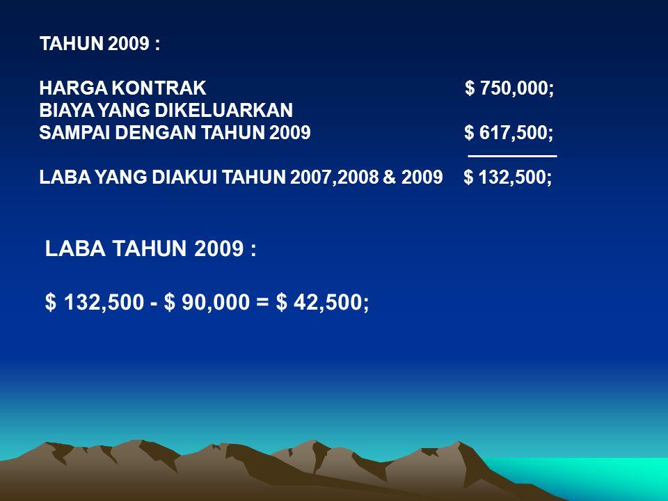 LABA TAHUN 2009 : $ 132,500 - $ 90,000 = $ 42,500; TAHUN 2009 :