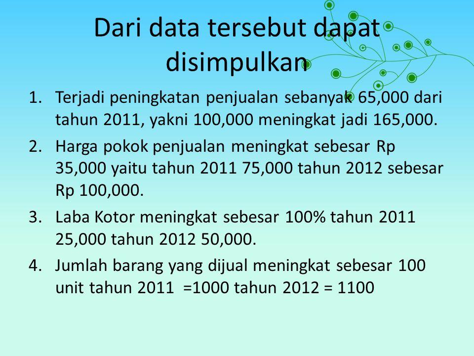 Dari data tersebut dapat disimpulkan