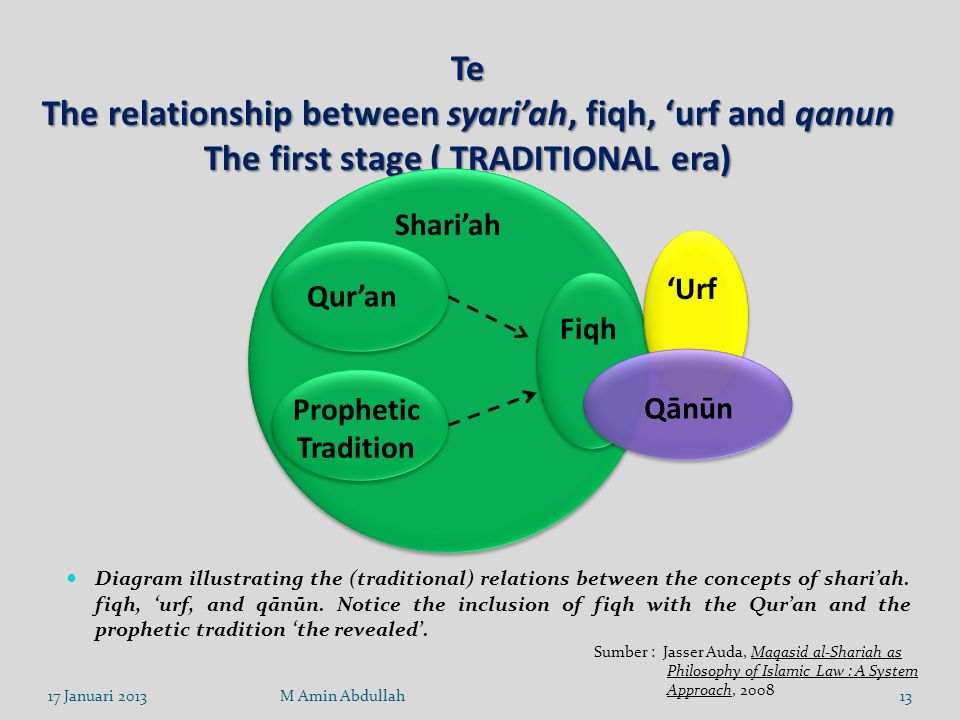 Te The relationship between syari'ah, fiqh, 'urf and qanun The first stage ( TRADITIONAL era) Shari'ah.