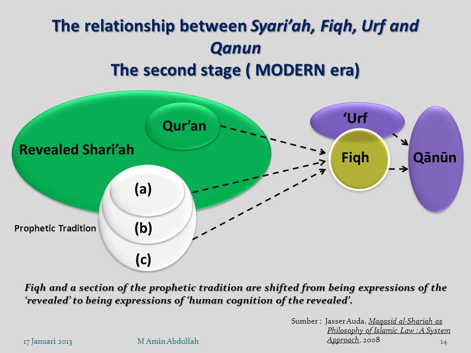 The relationship between Syari'ah, Fiqh, Urf and Qanun The second stage ( MODERN era)