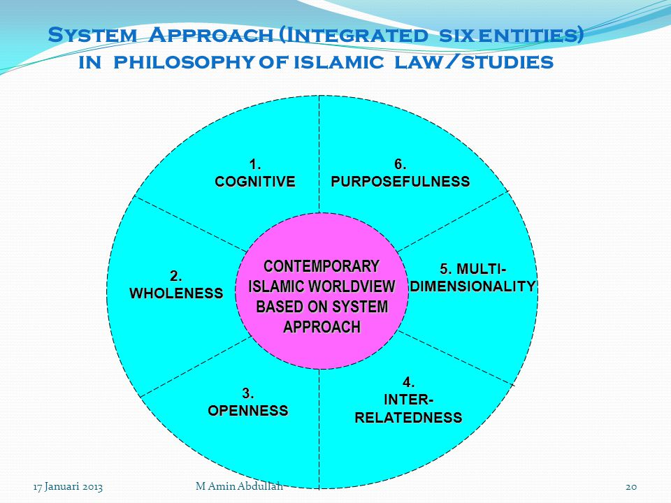 System Approach (Integrated six entities) in philosophy of islamic law/studies