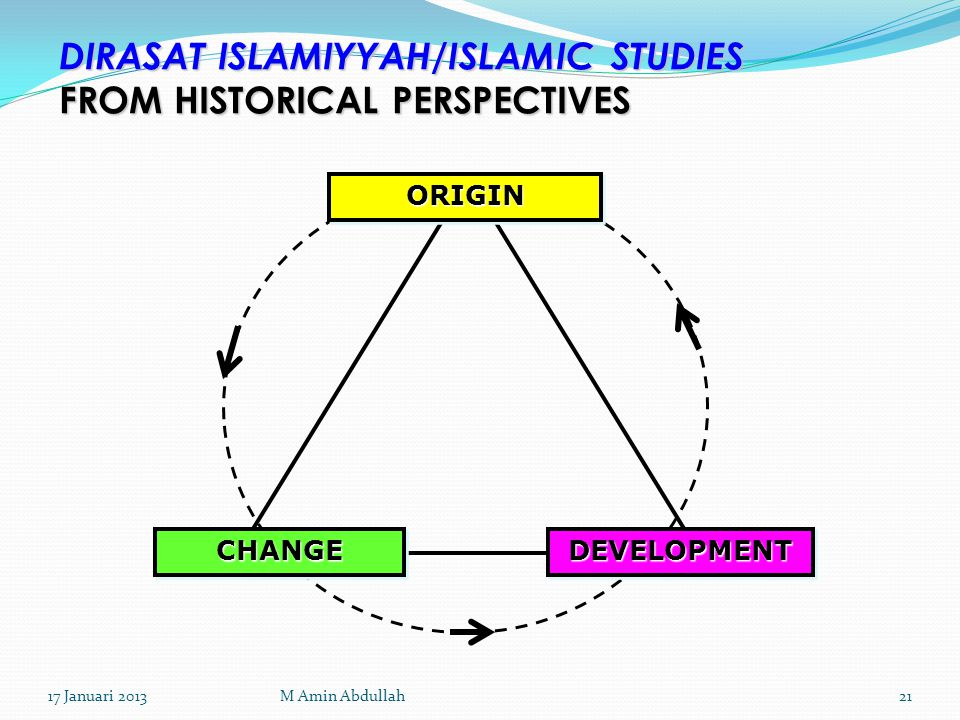 DIRASAT ISLAMIYYAH/ISLAMIC STUDIES FROM HISTORICAL PERSPECTIVES