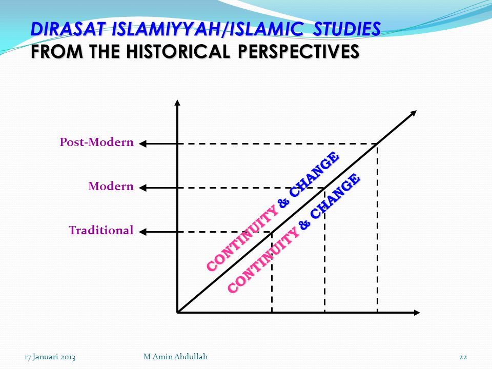 DIRASAT ISLAMIYYAH/ISLAMIC STUDIES FROM THE HISTORICAL PERSPECTIVES