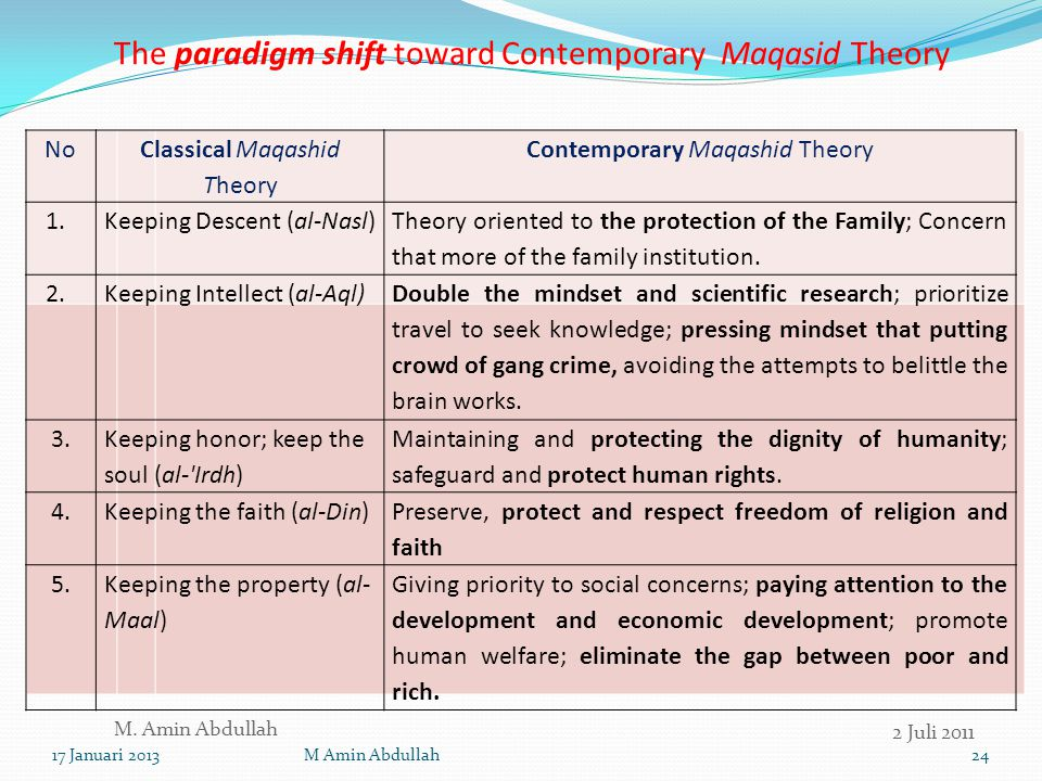 The paradigm shift toward Contemporary Maqasid Theory