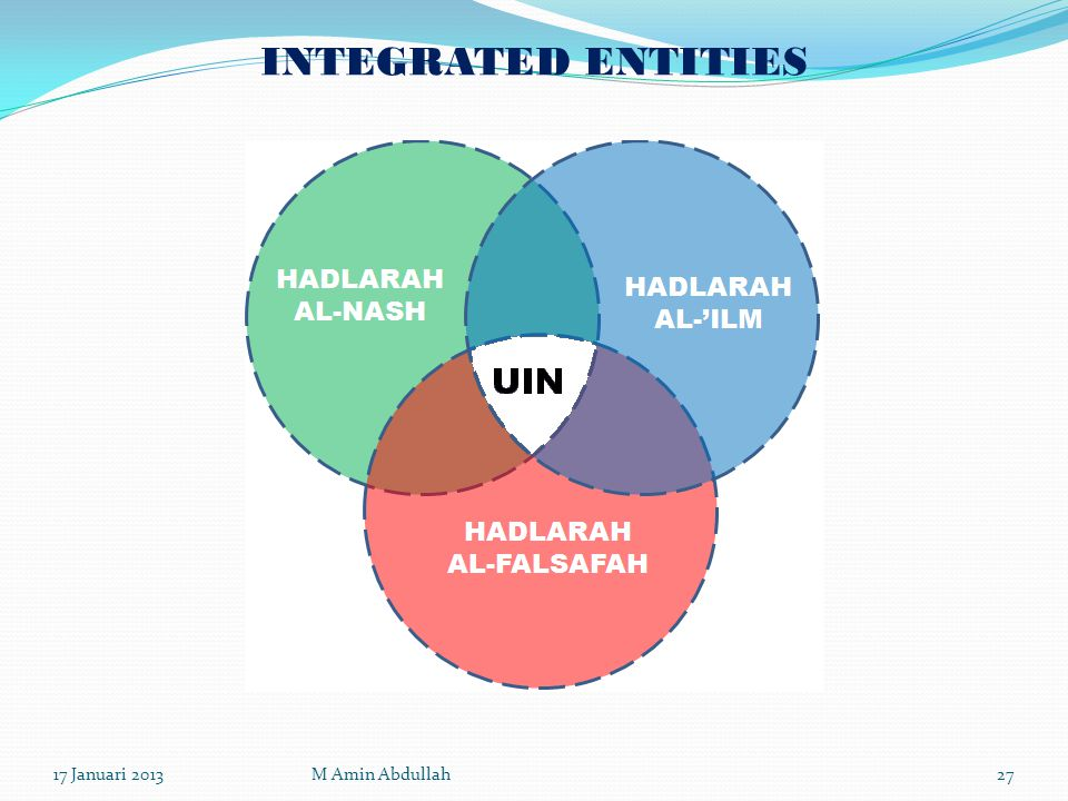 INTEGRATED ENTITIES 17 Januari 2013 M Amin Abdullah