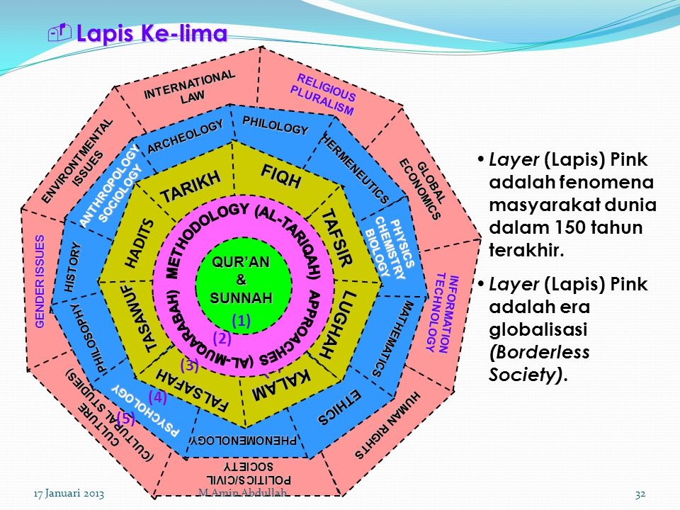 Lapis Ke-lima INTERNATIONAL LAW. RELIGIOUS PLURALISM. PHILOLOGY. ARCHEOLOGY. ENVIRONTMENTAL ISSUES.