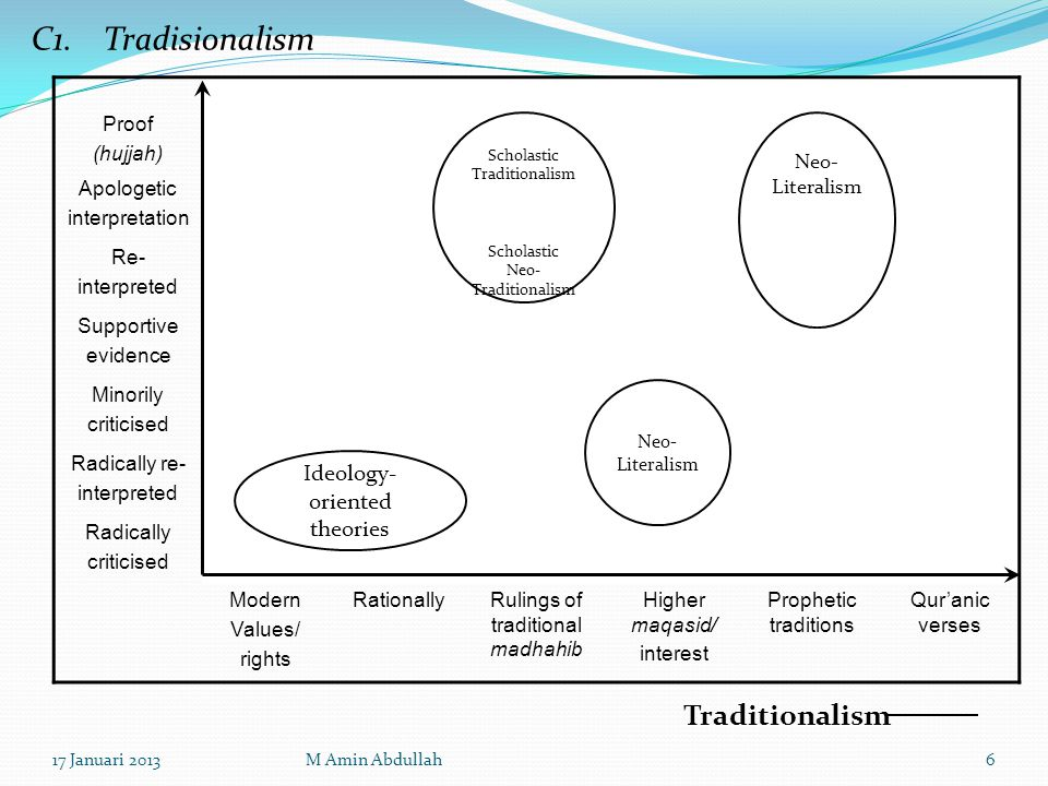 C1. Tradisionalism Traditionalism Ideology-oriented theories Proof