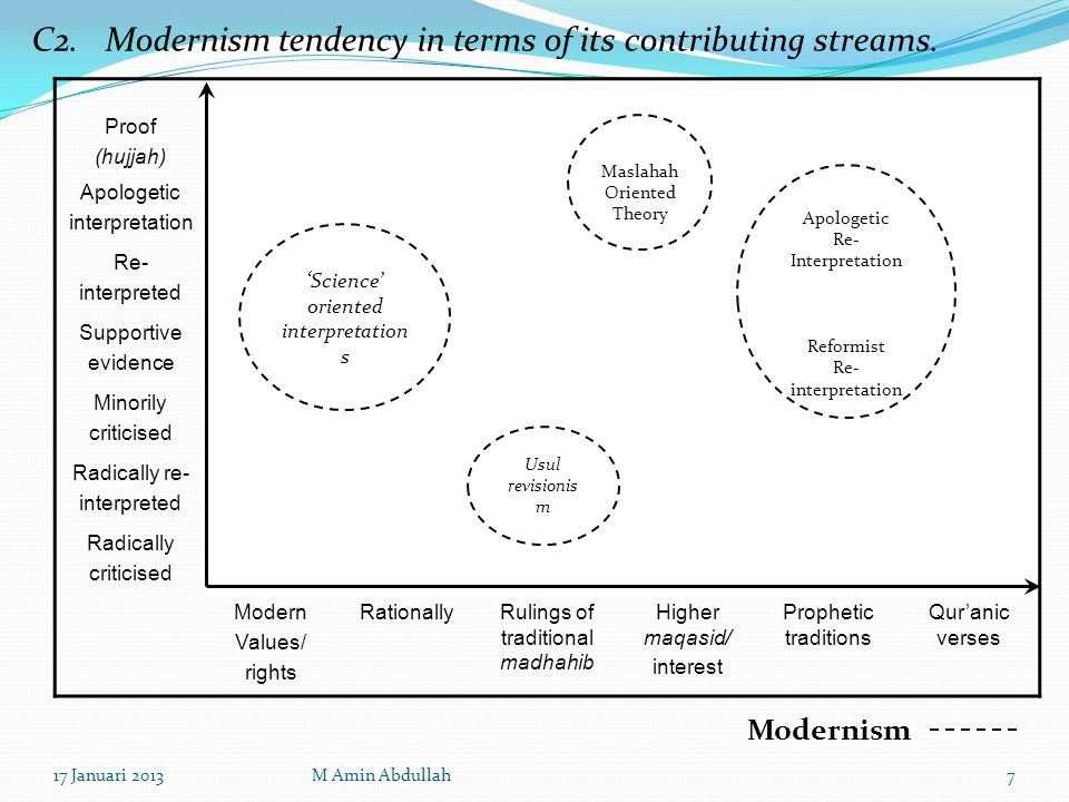 C2. Modernism tendency in terms of its contributing streams.