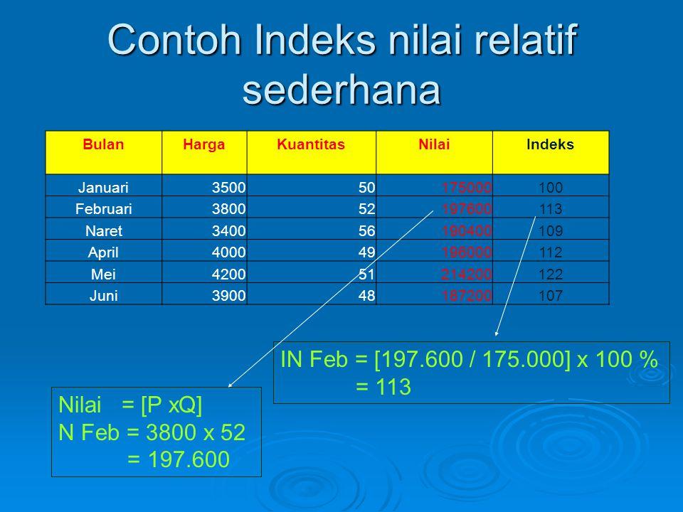Contoh Indeks nilai relatif sederhana