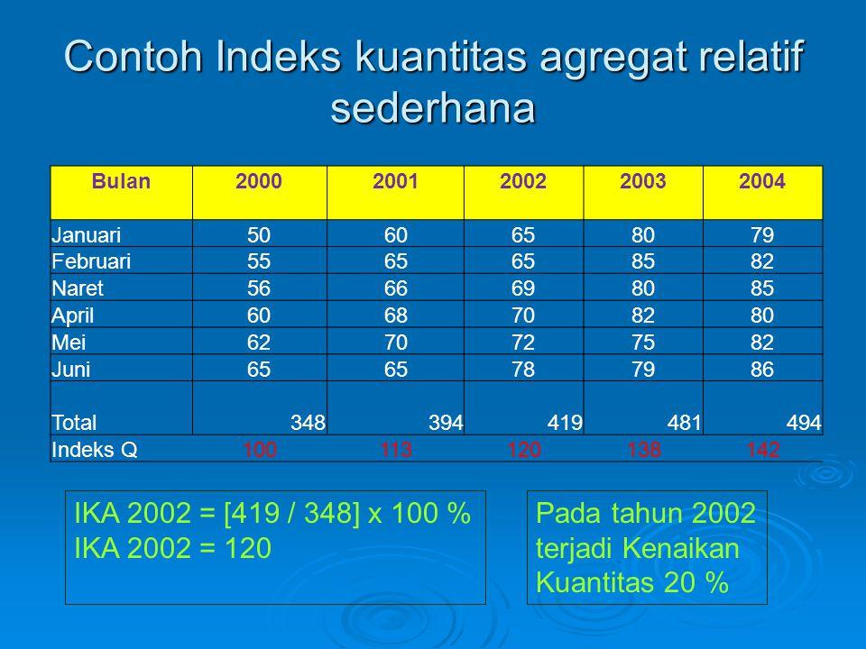 Contoh Indeks kuantitas agregat relatif sederhana