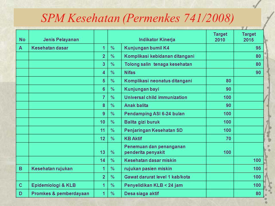 SPM Kesehatan (Permenkes 741/2008)