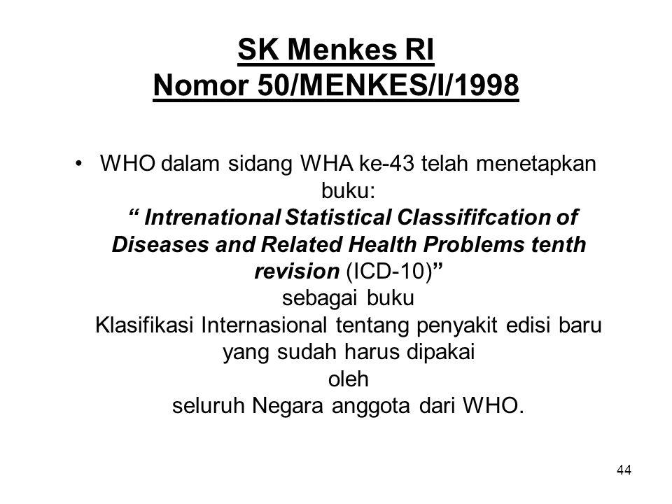 SK Menkes RI Nomor 50/MENKES/I/1998